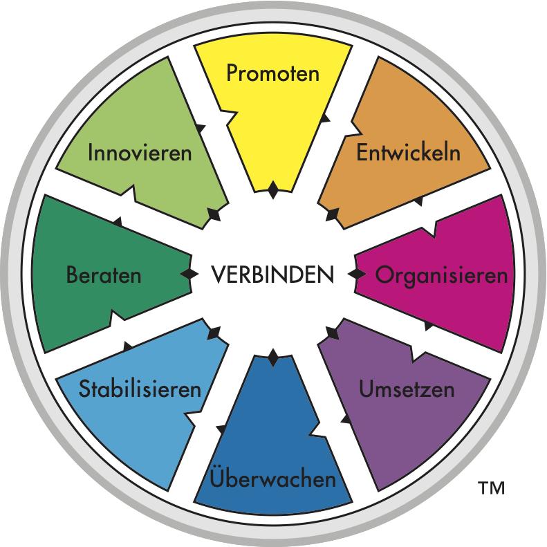 Das Rad der Arbeitsfunktionen von Margerison-McCann